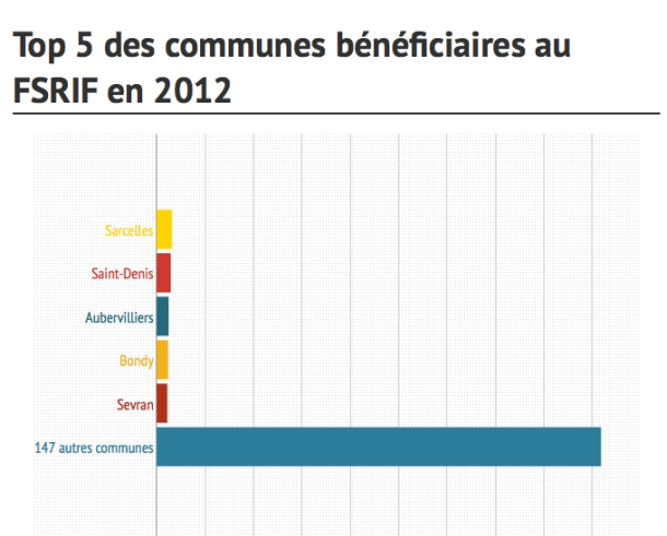 Top 5 des communes bénéficiaires au FSRIF