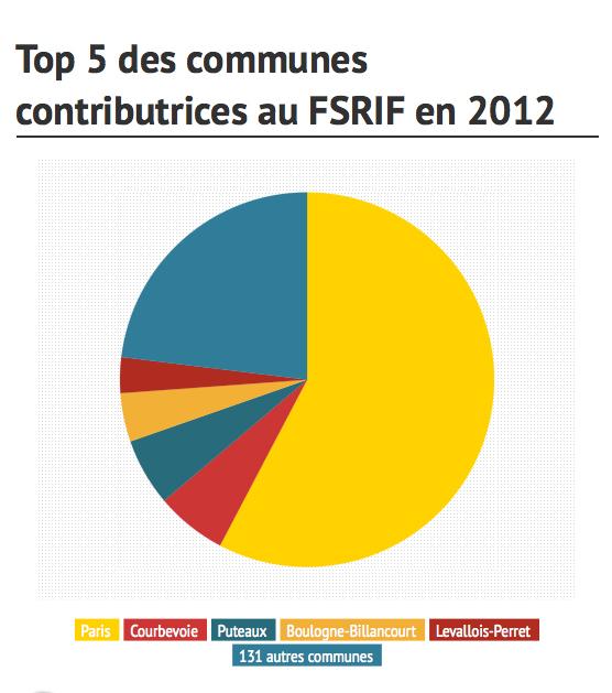Top 5 des communes contributrices au FSRIF en 2012